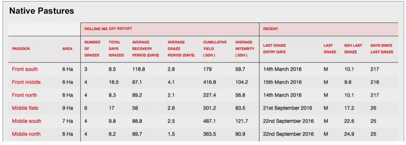 paddock stock and rainfall analytics