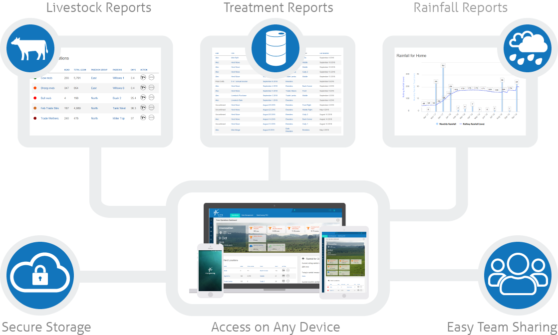 Centralized Ranch management Record Keeping
