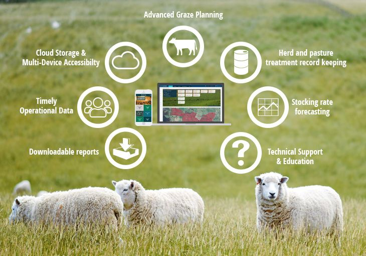 Grazing Management Software Essentials