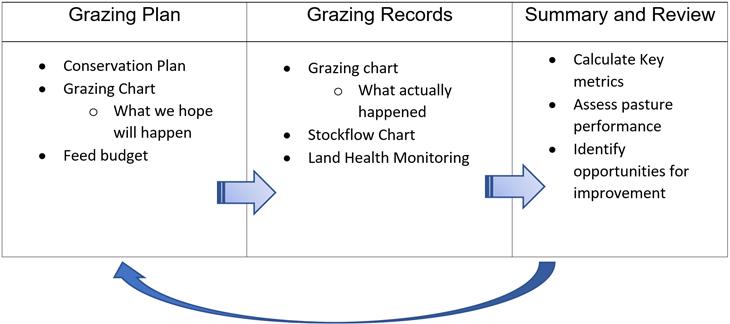 Grazing Chart Diagram
