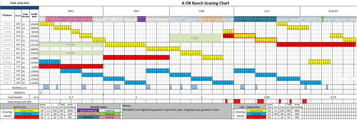 Grazing Chart Spreadsheet